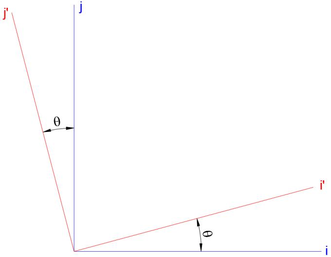 coordinate_system